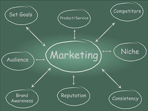Image on chalk board talking about Marketing Tips